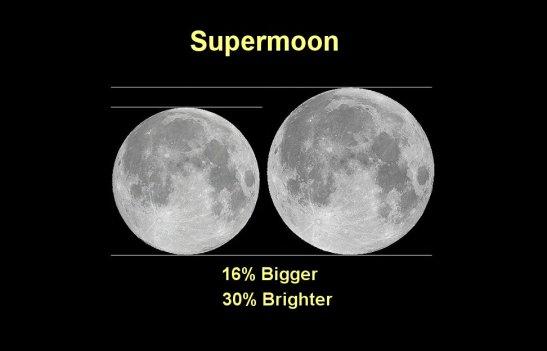 supermoon-chart